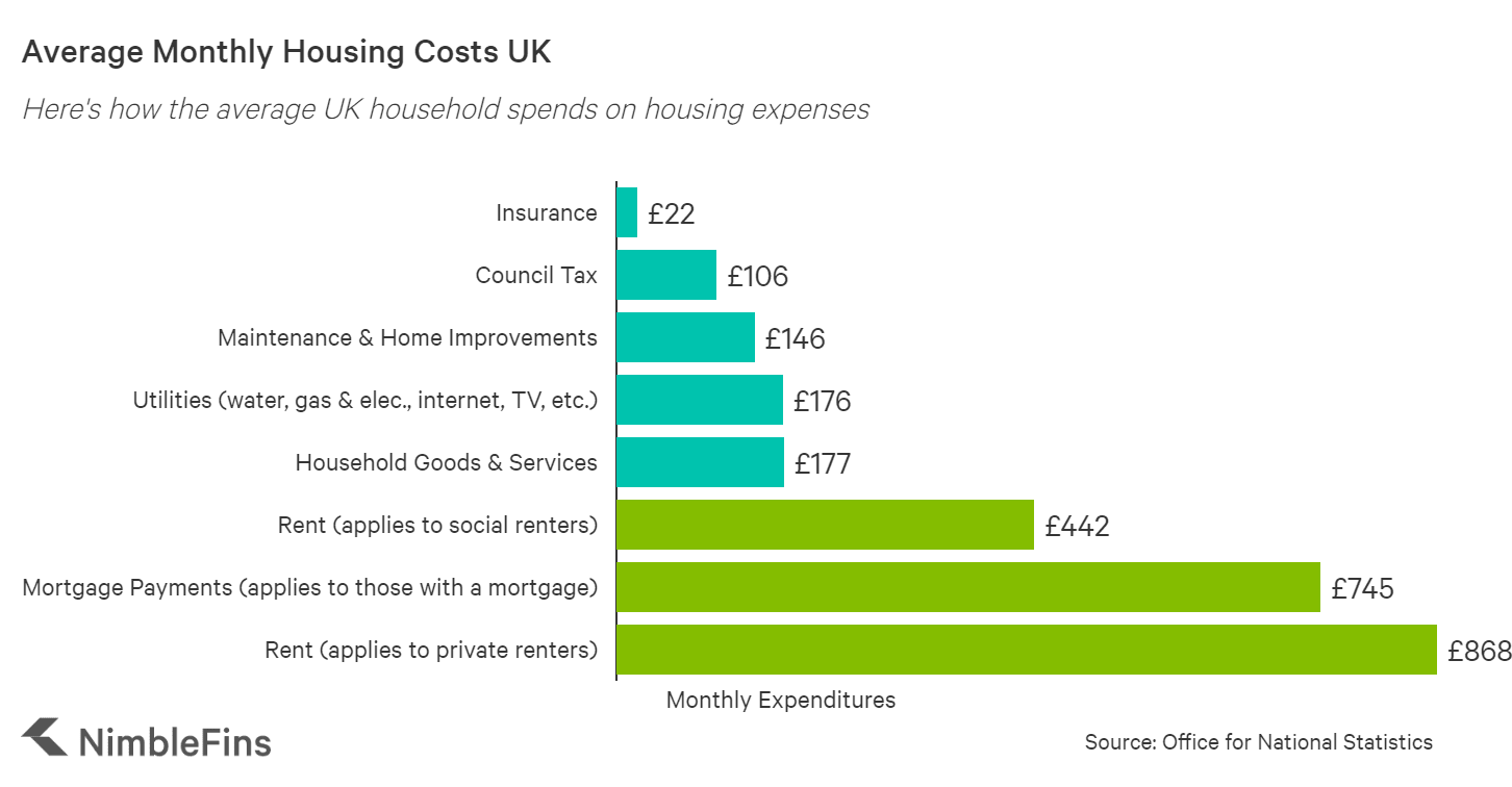Chart showing the breakdown of average UK household housing expenses, by rent & mortgage, utilities, household expenses, maintenance, council tax, and insurance