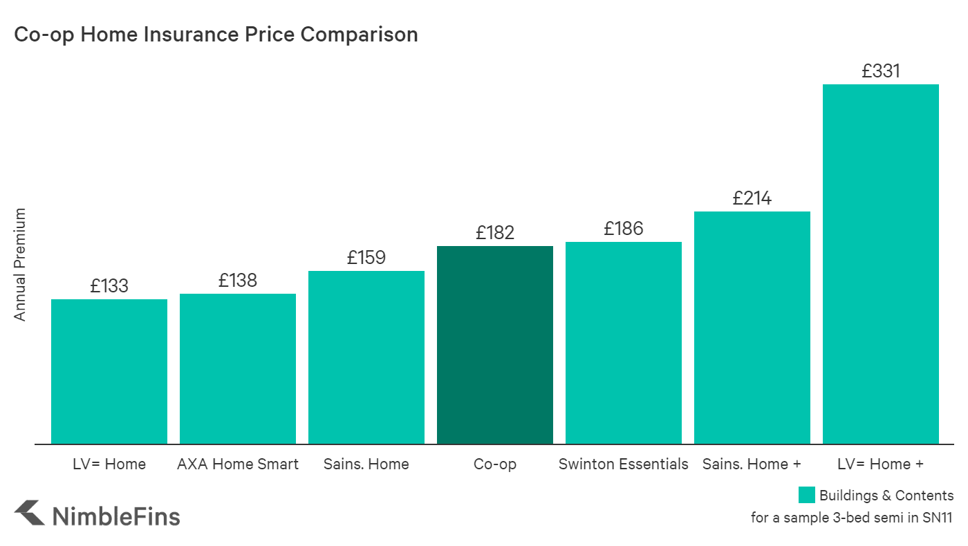chart comparing Co-op home insurance premiums costs to market averages