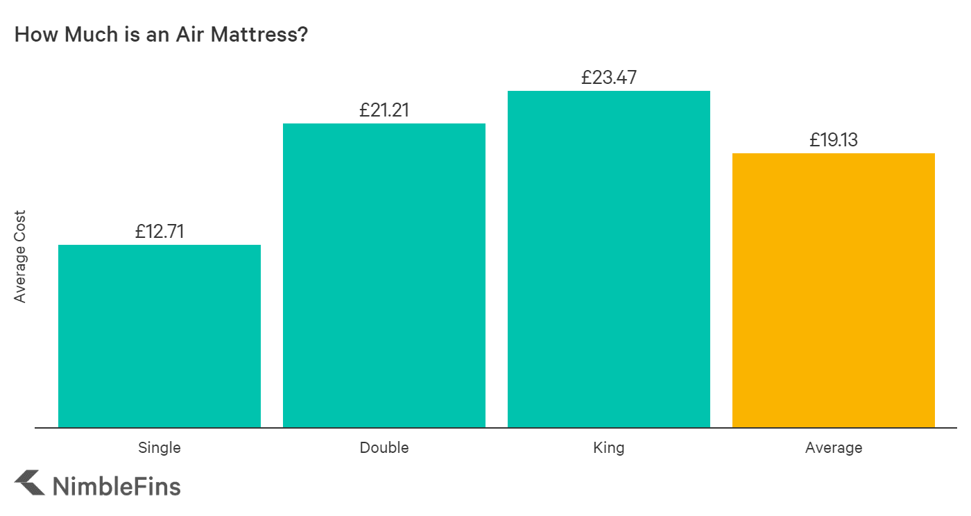 chart showing costs of air beds