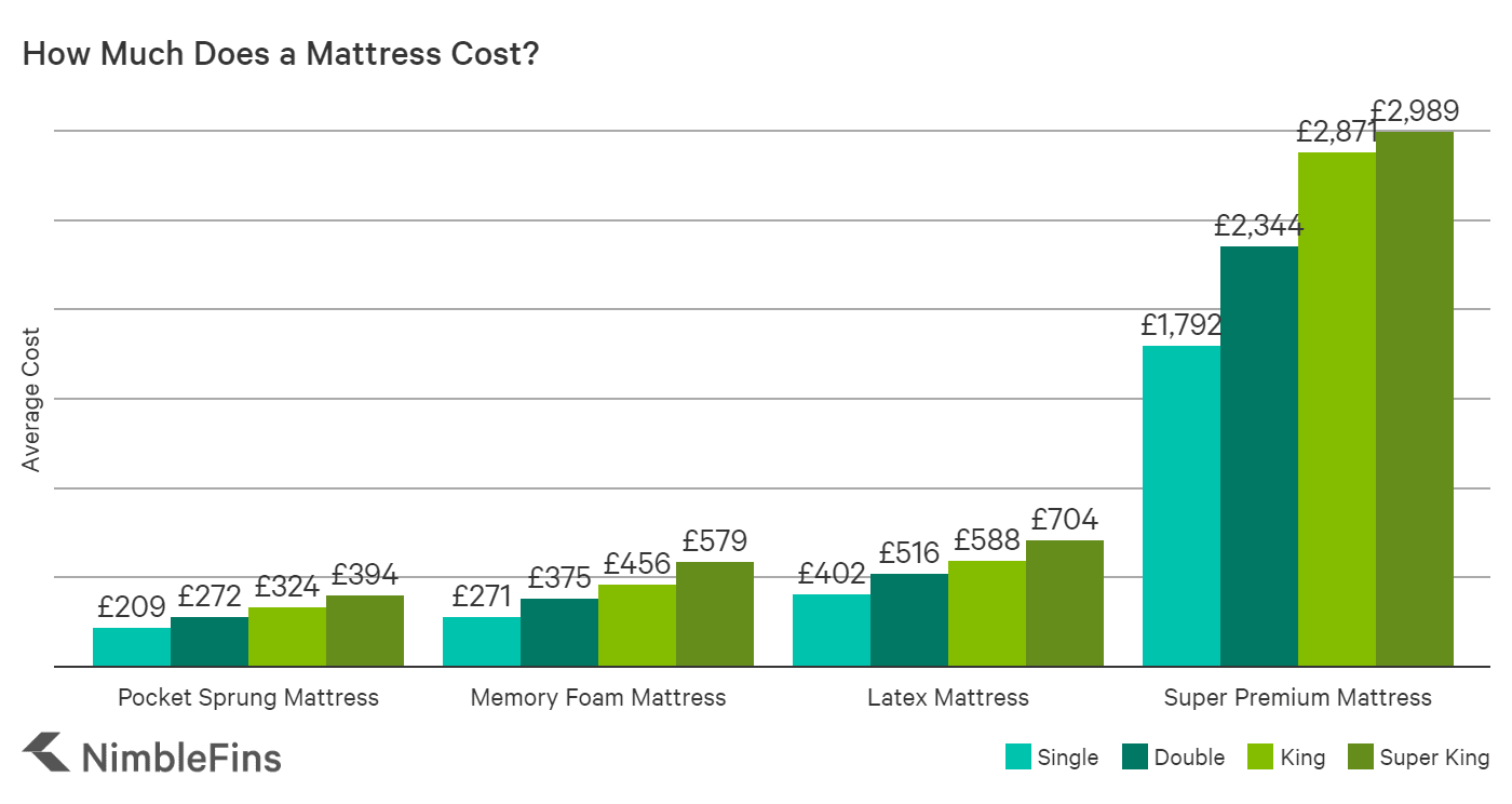 chart showing average cost of a mattress in the UK for single, double, king and super king sizes, for memory foam, latex and pocket sprung mattresses