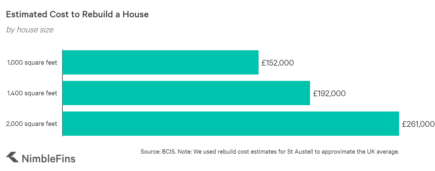 Chart showing house rebuild cost estimates by UK region