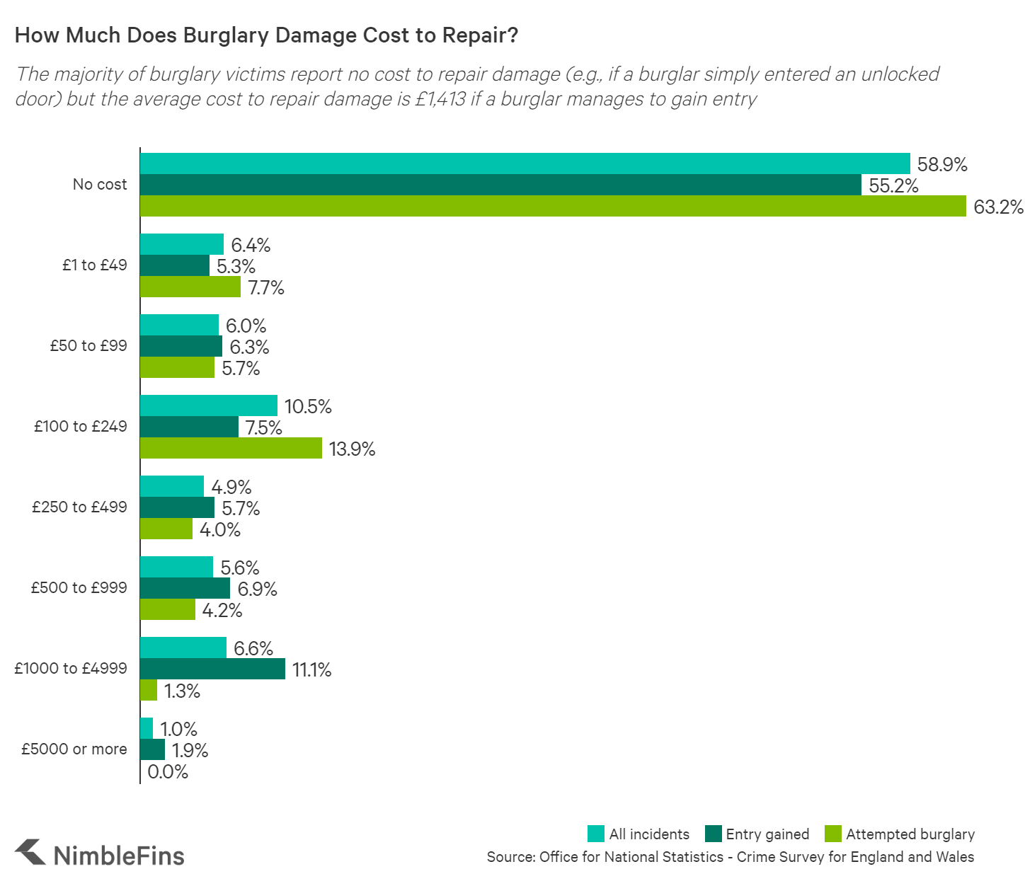Chart showing the cost to repair burglary damage to doors and windows
