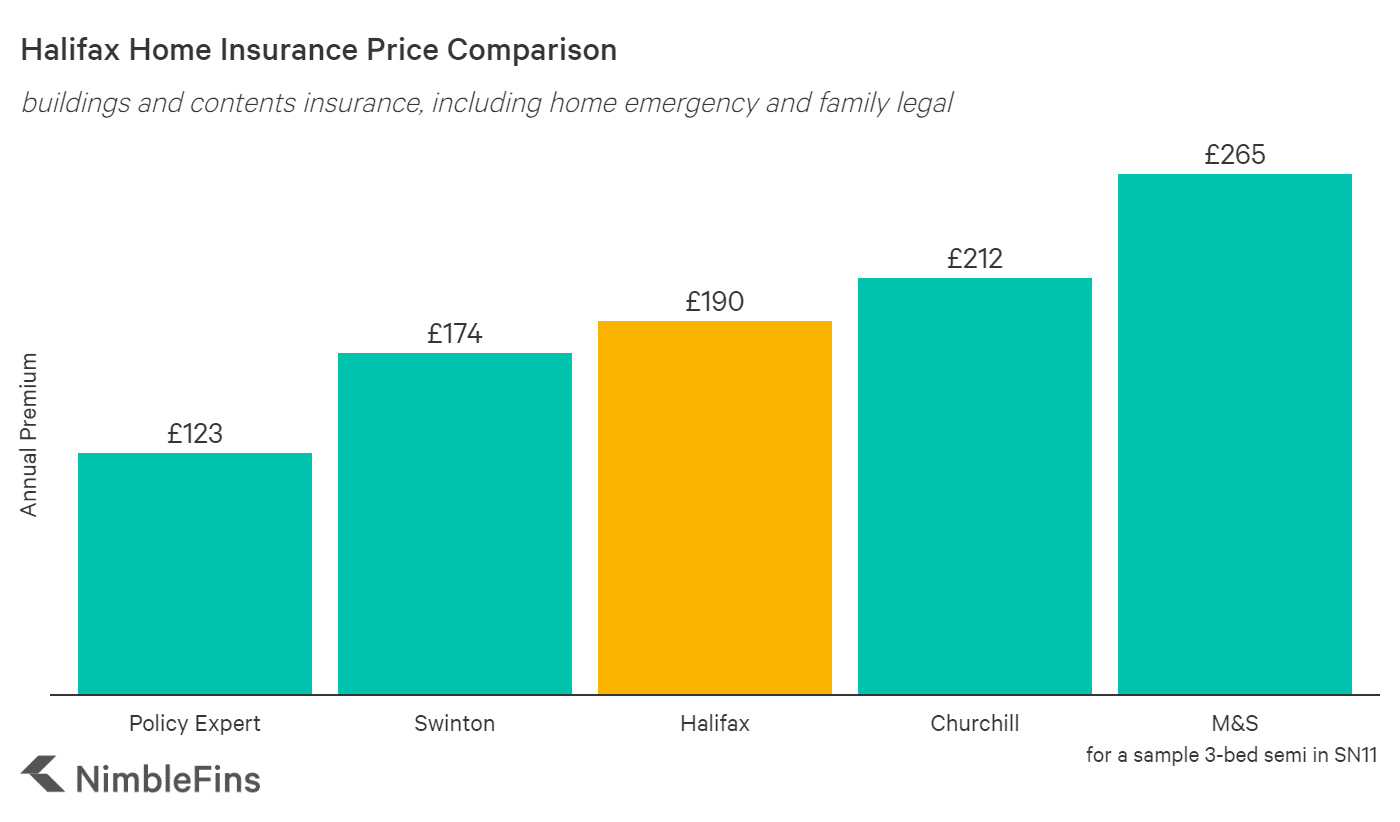 chart comparing Halifax home insurance premiums costs to market averages