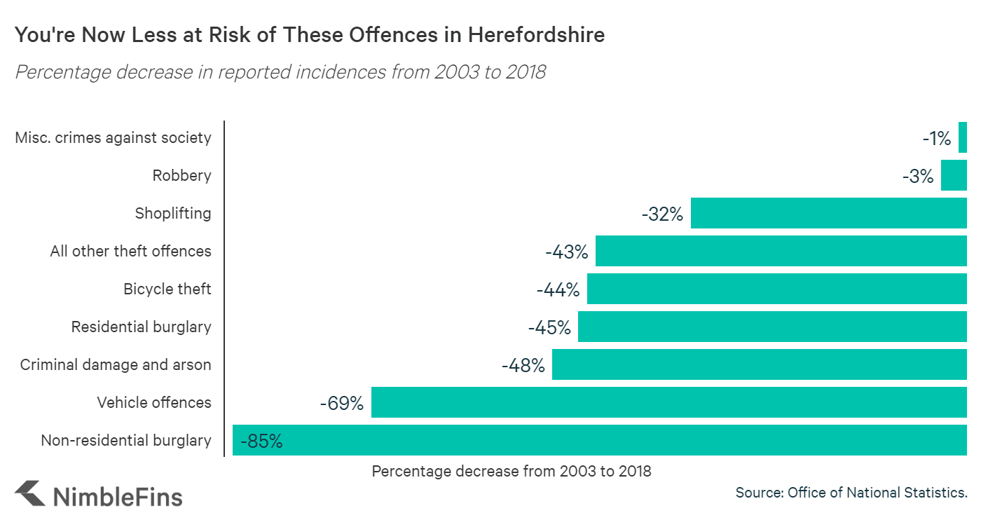 Chart showing percentage increases of these offences in Herefordshire