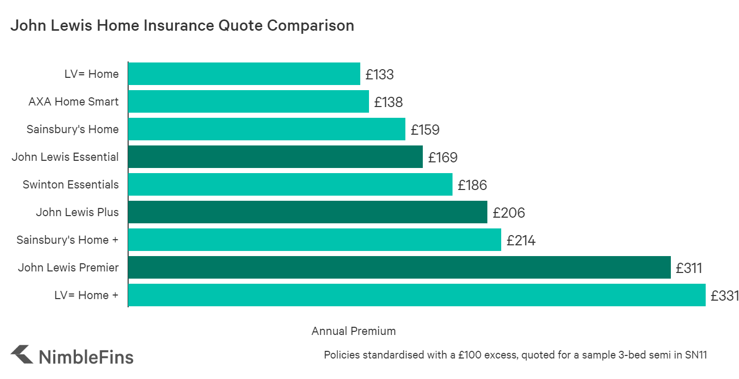 chart comparing John Lewis home insurance premiums costs to market averages