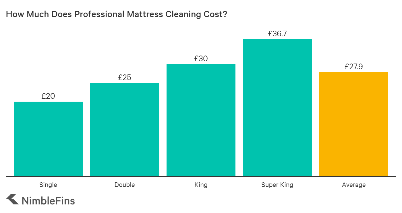 chart showing costs of mattress cleaning