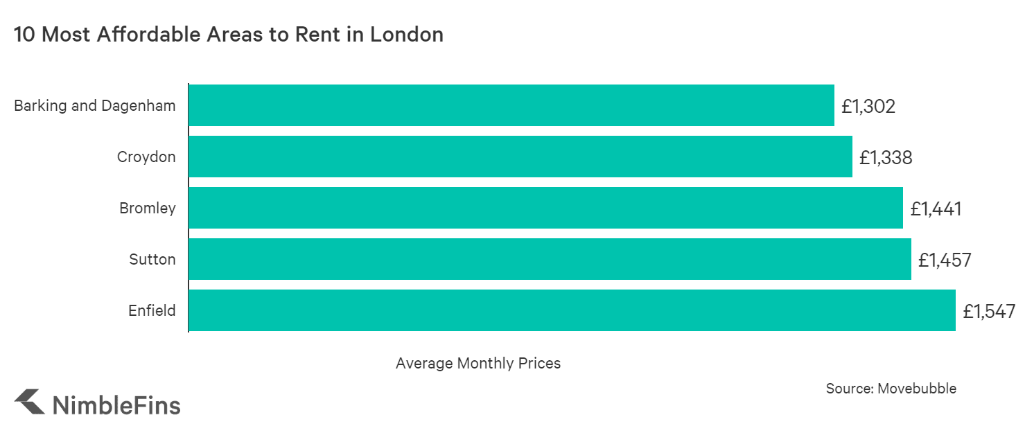 chart showing average monthly rents in 5 cheapest areas of London