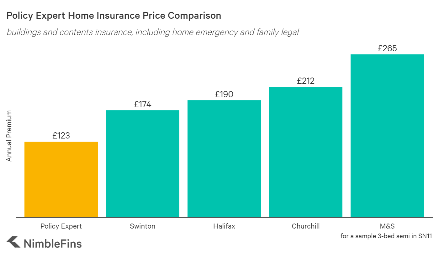 chart comparing Policy Expert home insurance premiums costs to market averages