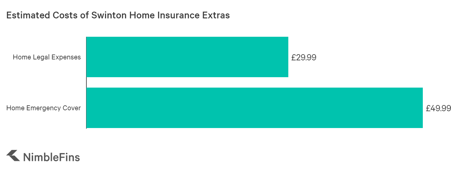 chart showing approximate cost of home insurance add ons for Swinton home insurance