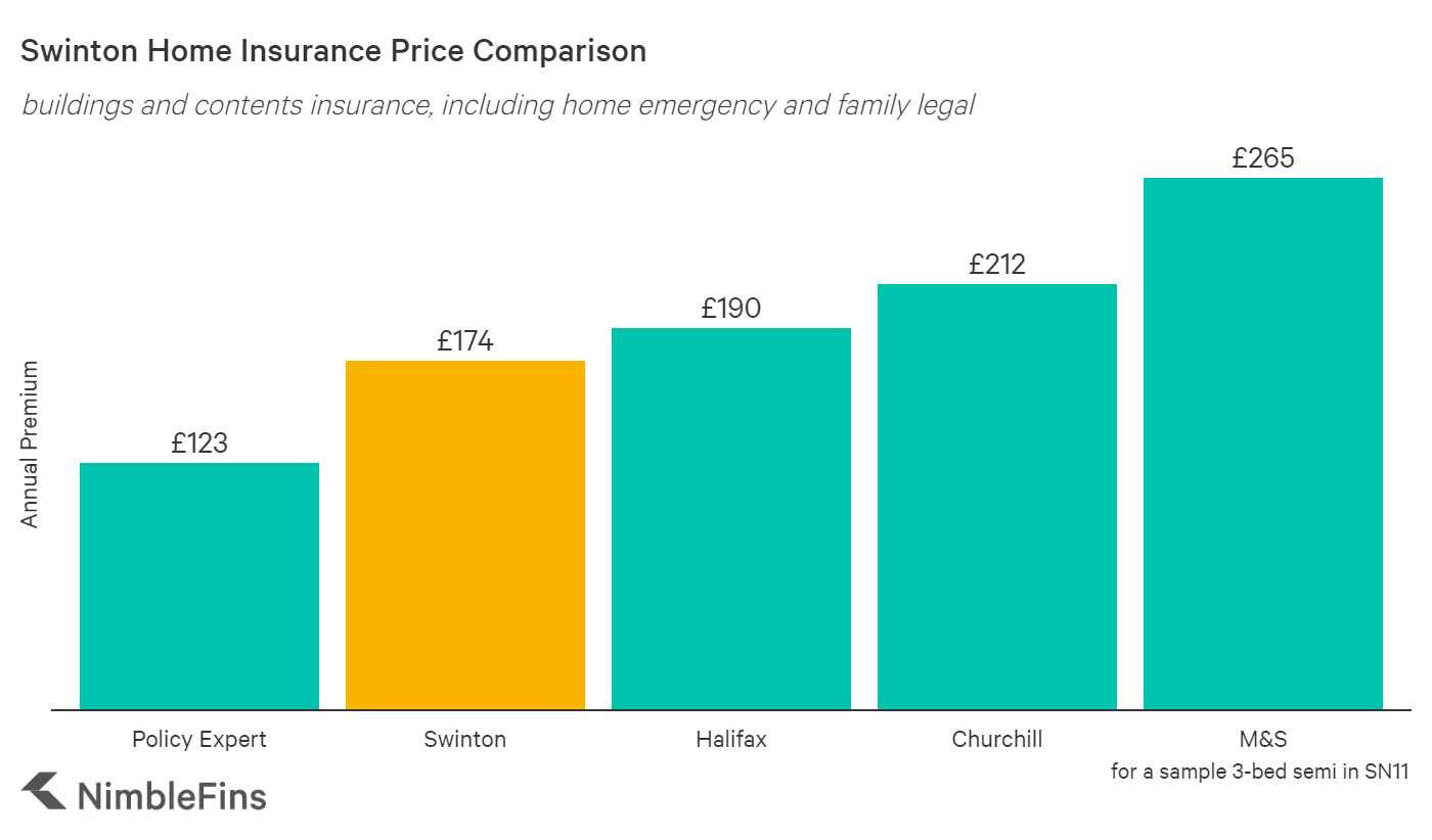 chart comparing admiral home insurance premiums costs to market averages
