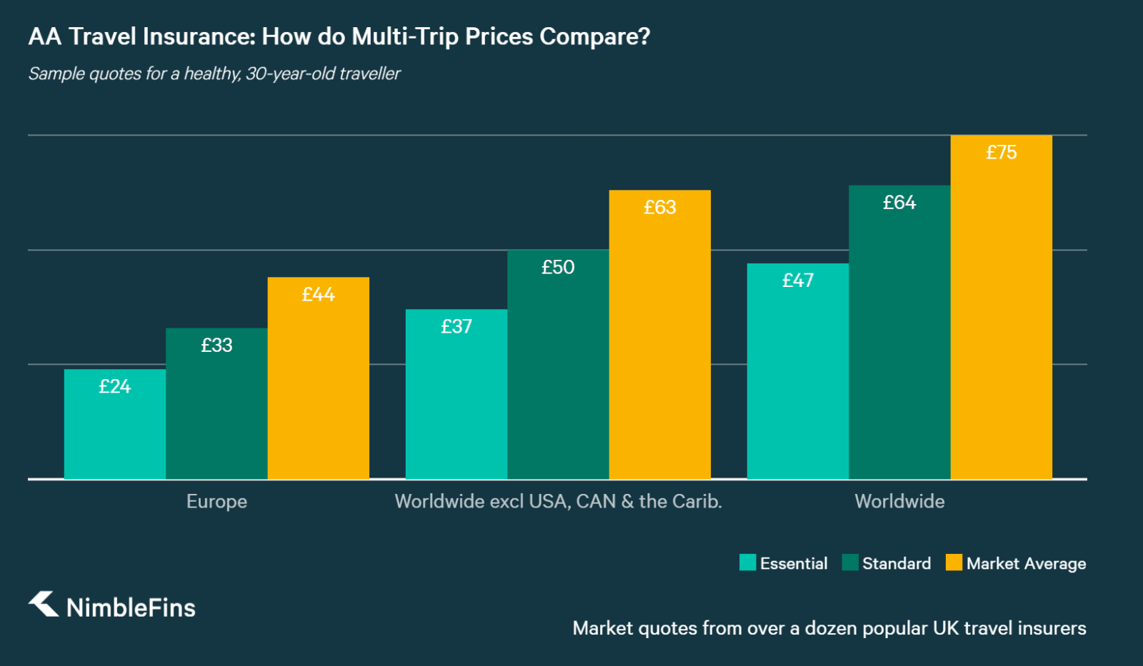 chart showing AA multi-trip travel insurance prices compared to market averages