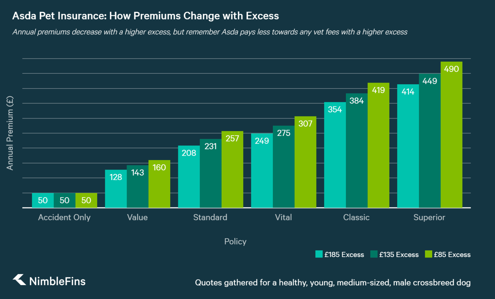 chart showing how Asda dog insurance premiums change with excess