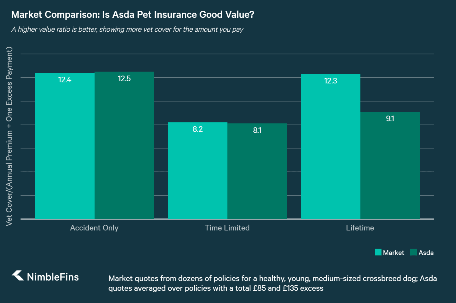 chart comparing pet insurance quotes by policy type for Asda vs the market average