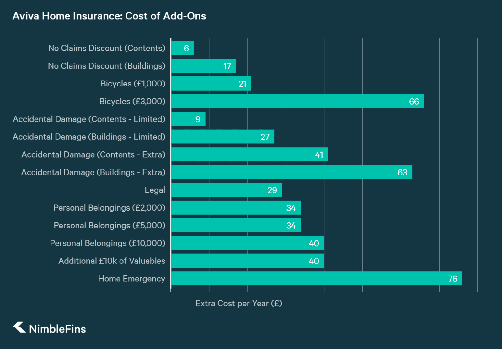 chart showing approximate cost of home insurance add ons for aviva home insurance