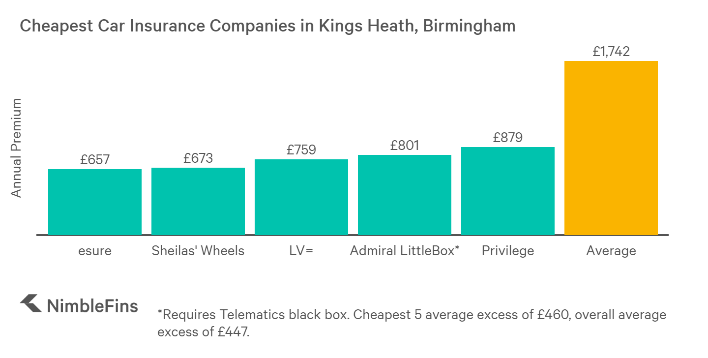 chart showing cheapest car insurance in Kings Heath, Birmingham