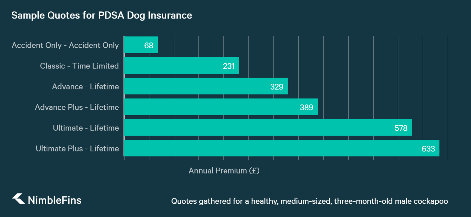 chart showing price comparison of dog insurance for PDSA