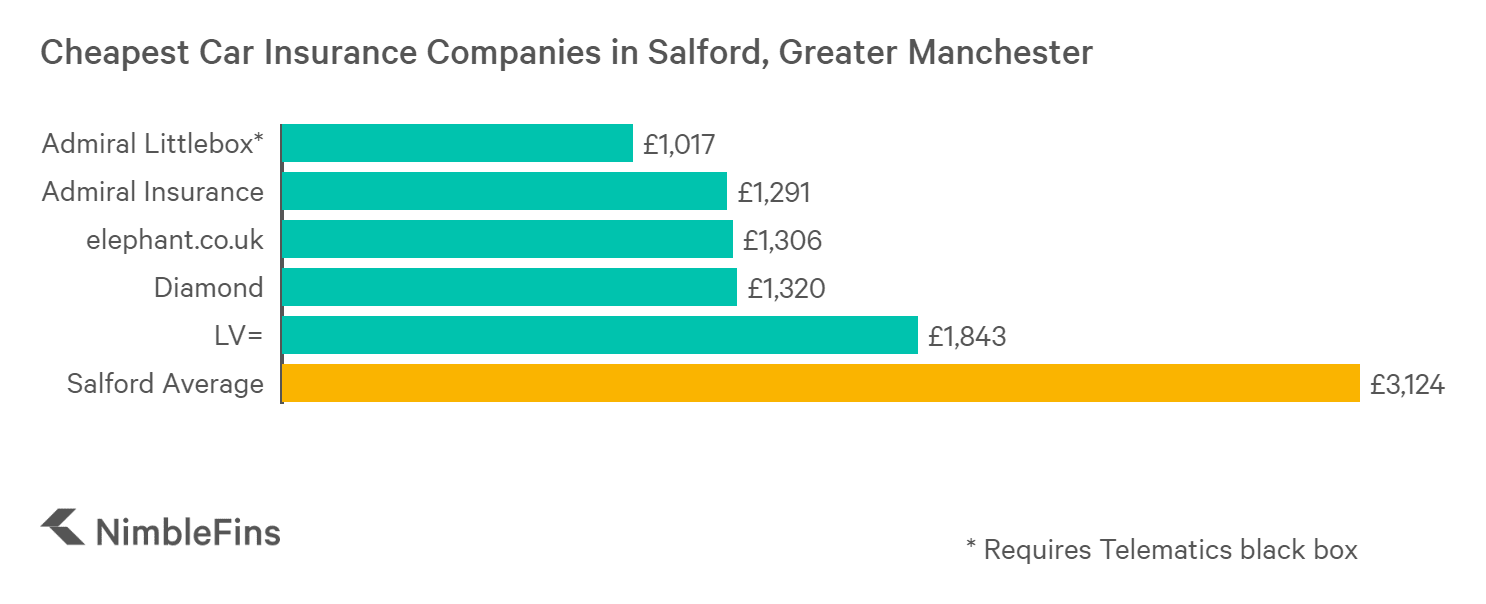 chart showing cheapest car insurance in bolton, greater manchester