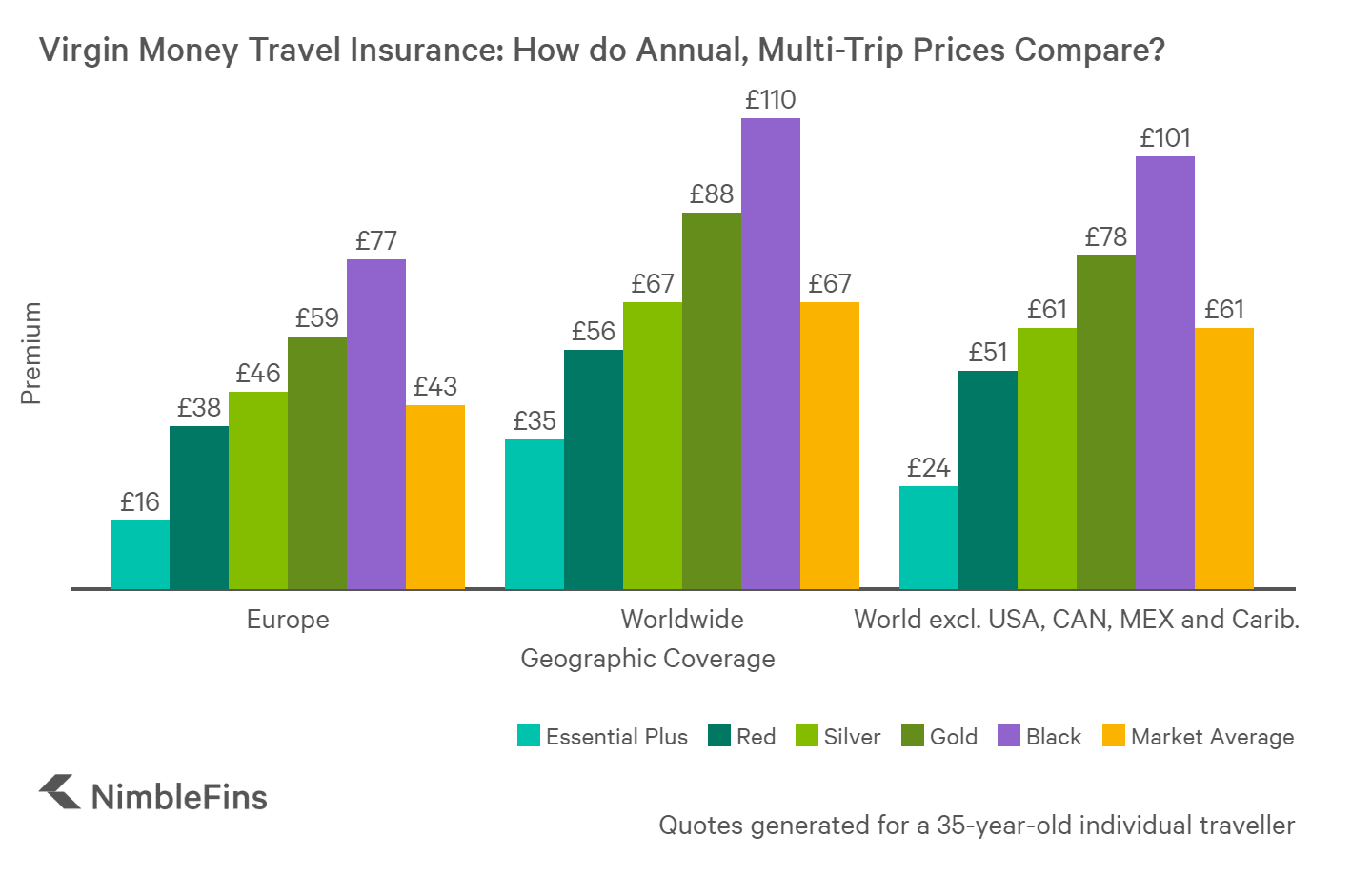 chart showing prices of Virgin Money travel insurance plans compared to the market average