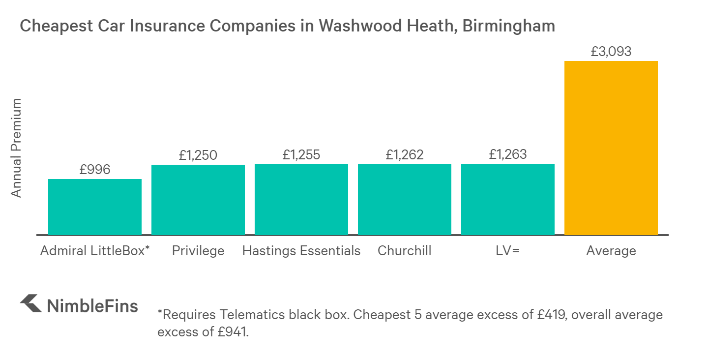 chart showing cheapest car insurance in Washwood Heath, Birmingham