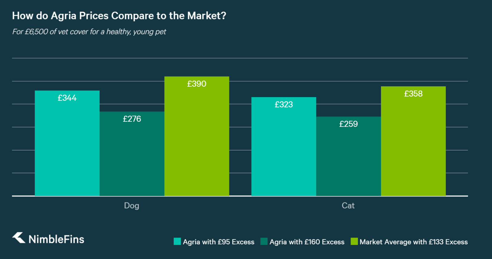 chart showing a comparison of lifetime dog and cat pet insurance for Agria versus market averages