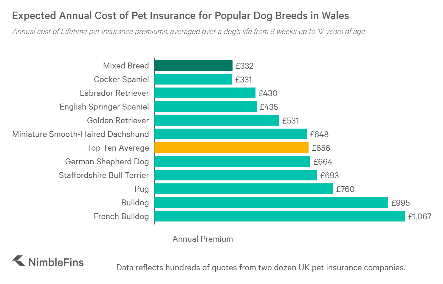 chart showing the annual cost to of Lifetime insurance for popular dogs in Wales