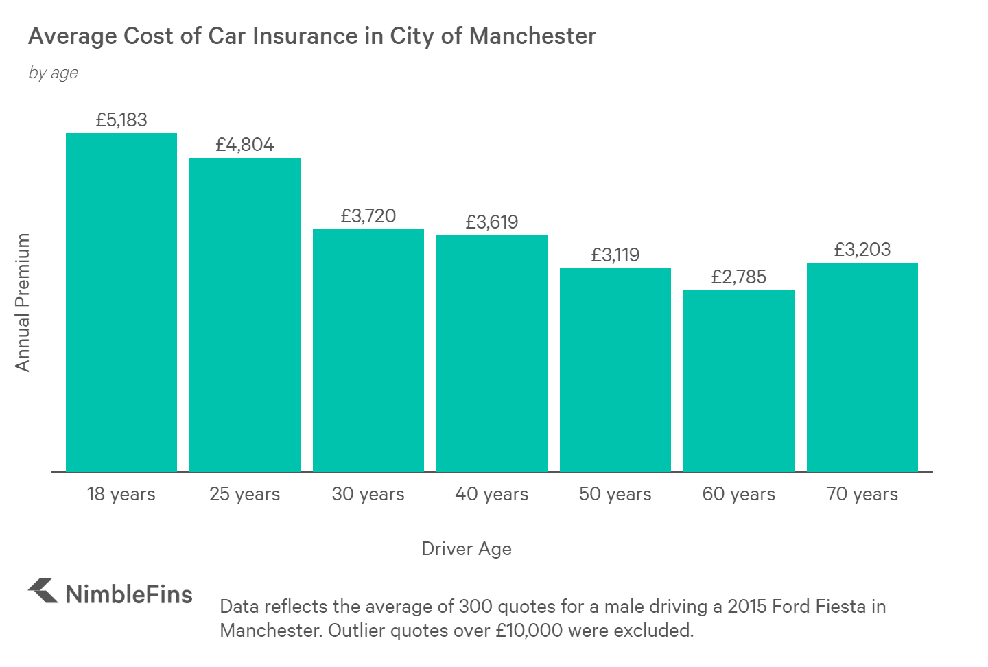 Chart showing the cost of car insurance in Manchester by Age