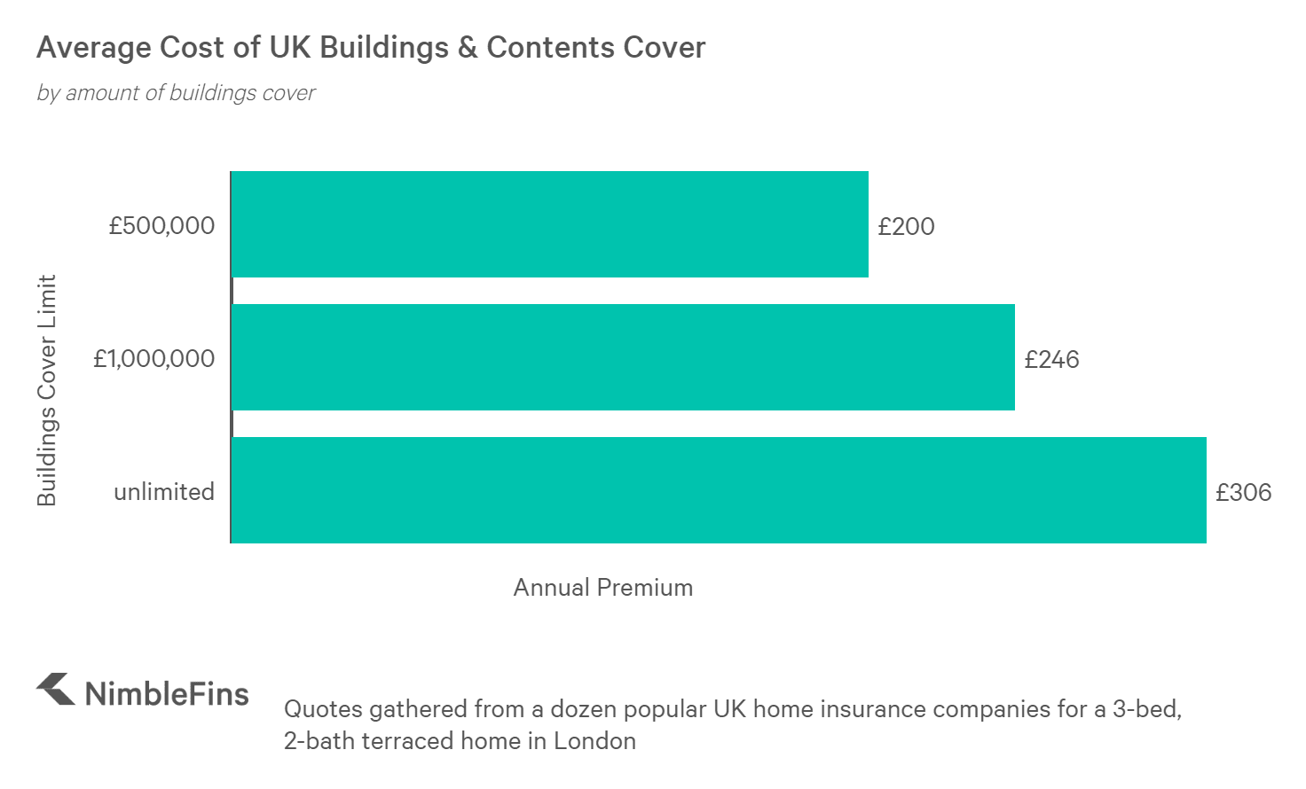 chart showing average home insurance premium by buildings cover amount