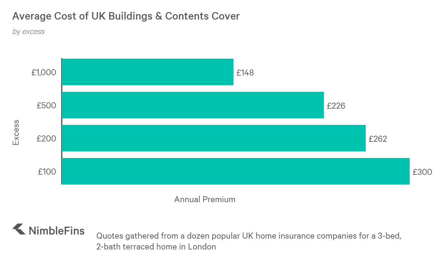 chart showing average home insurance premium by excess