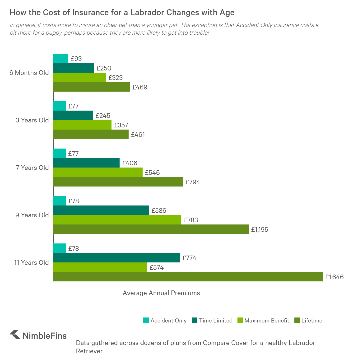 Cost of Labrador pet insurance by age of dog