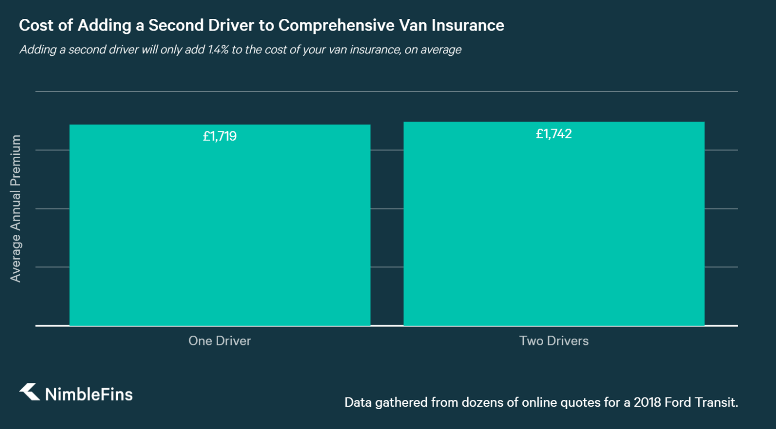 chart showing the average cost of multiple drivers on comprehensive van insurance