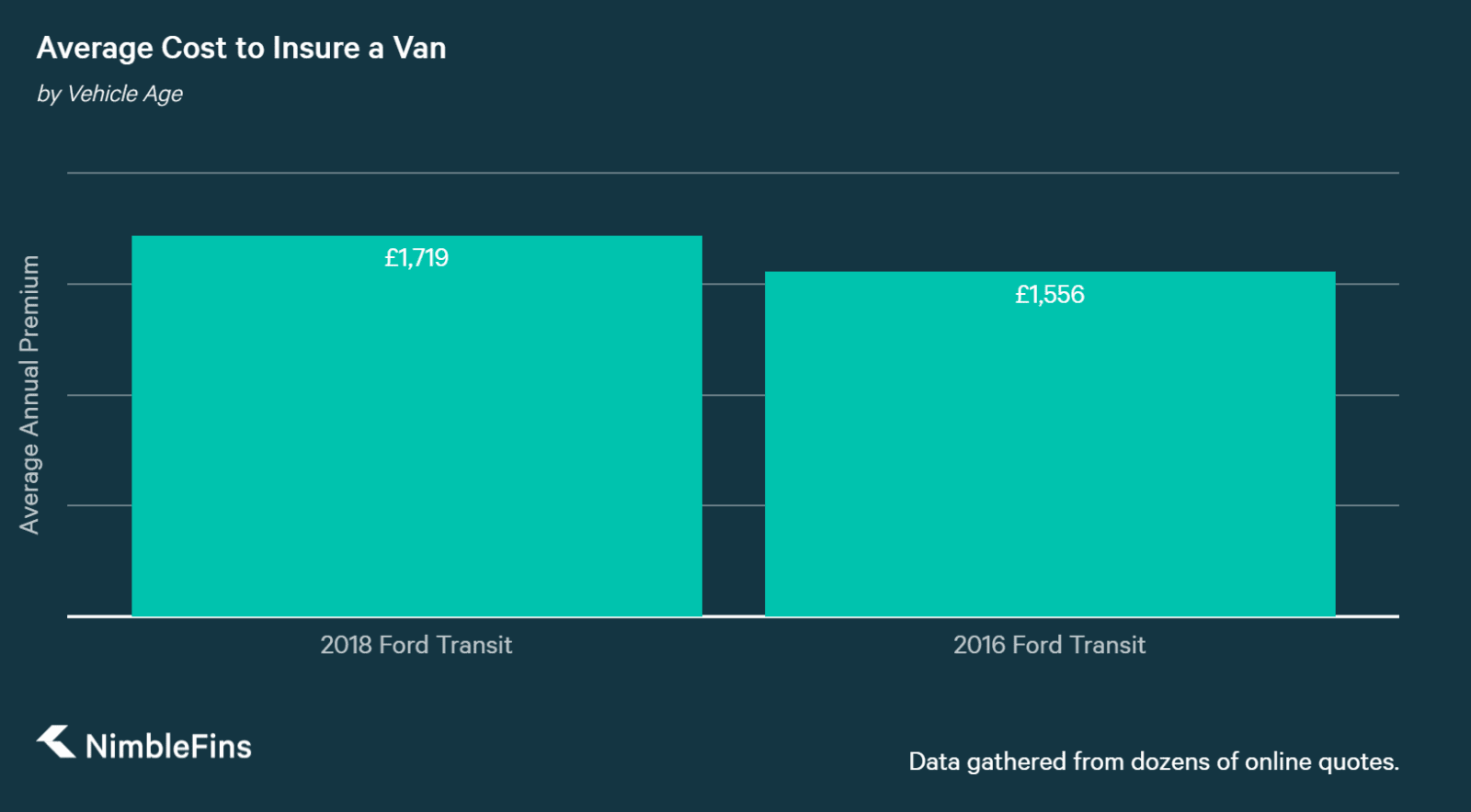 chart showing the average cost of Ford Transit van insurance for new and used vehicle