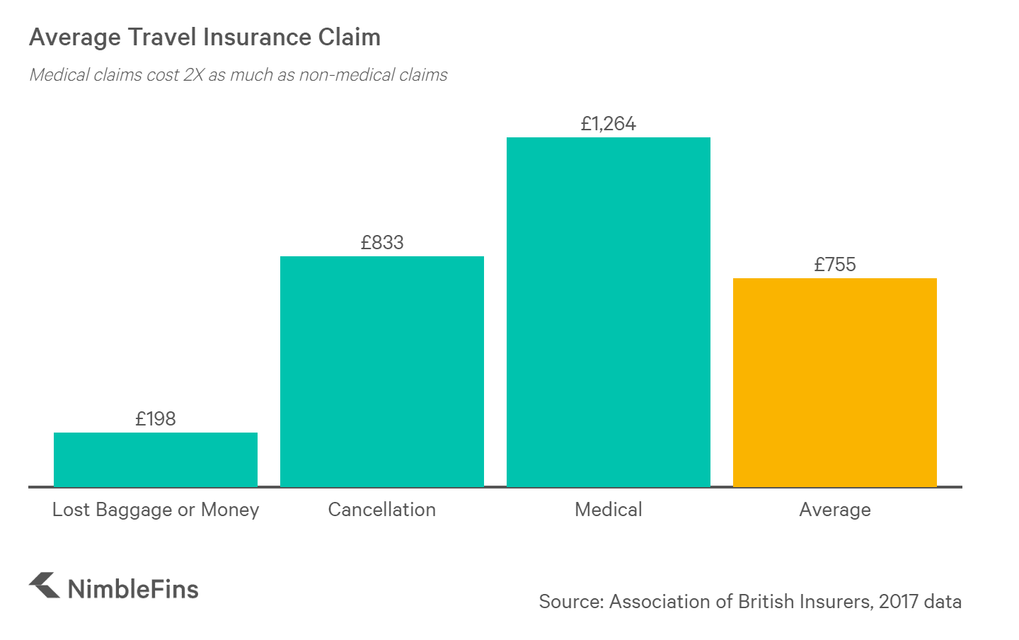 chart showing the average cost of travel insurance claims by type