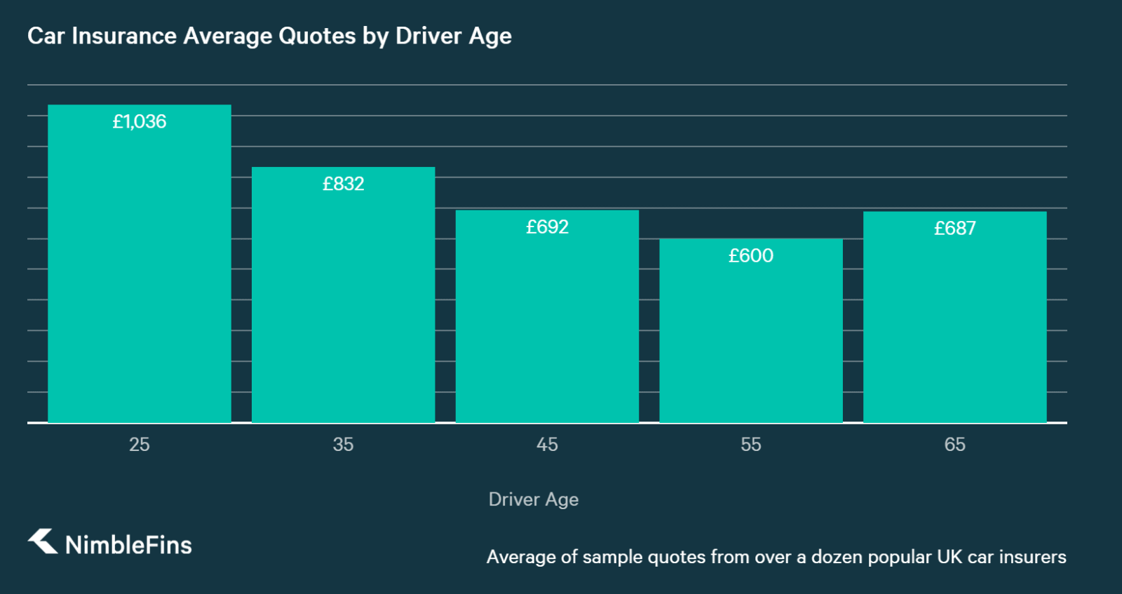 chart showing how car insurance quotes depend on age