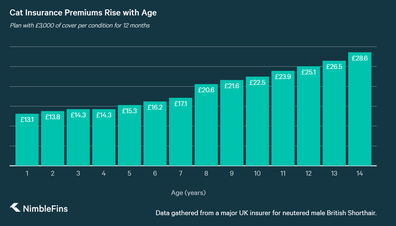 chart showing how much pet owners will pay for cat insurance by pet age for older pets