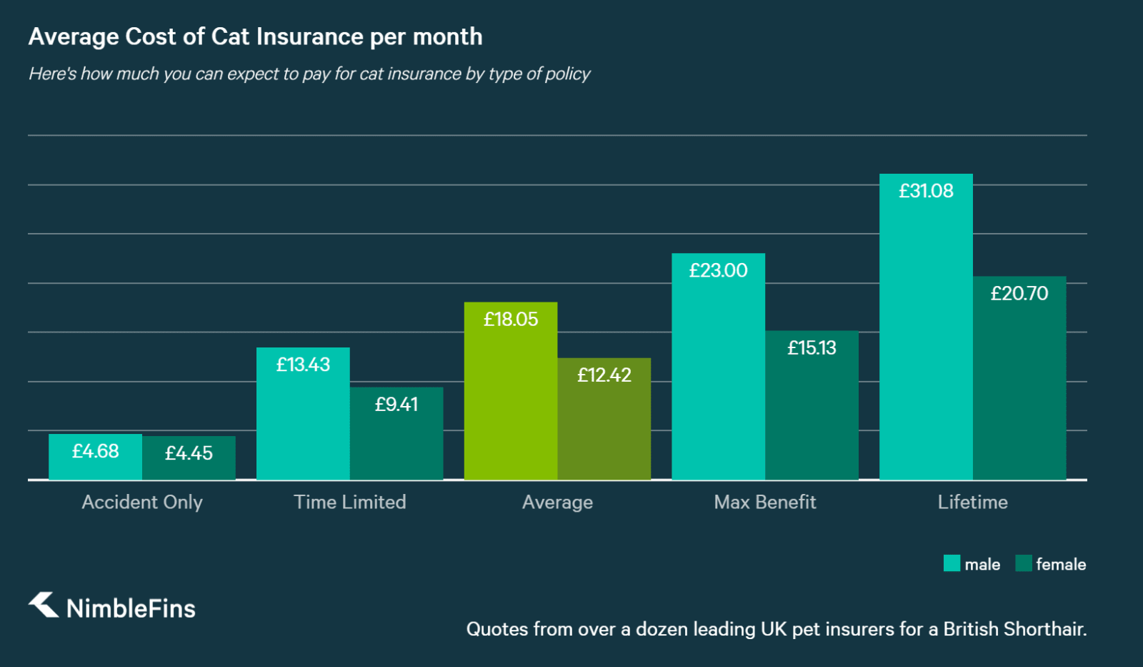chart showing how much pet owners will pay for cat insurance per month
