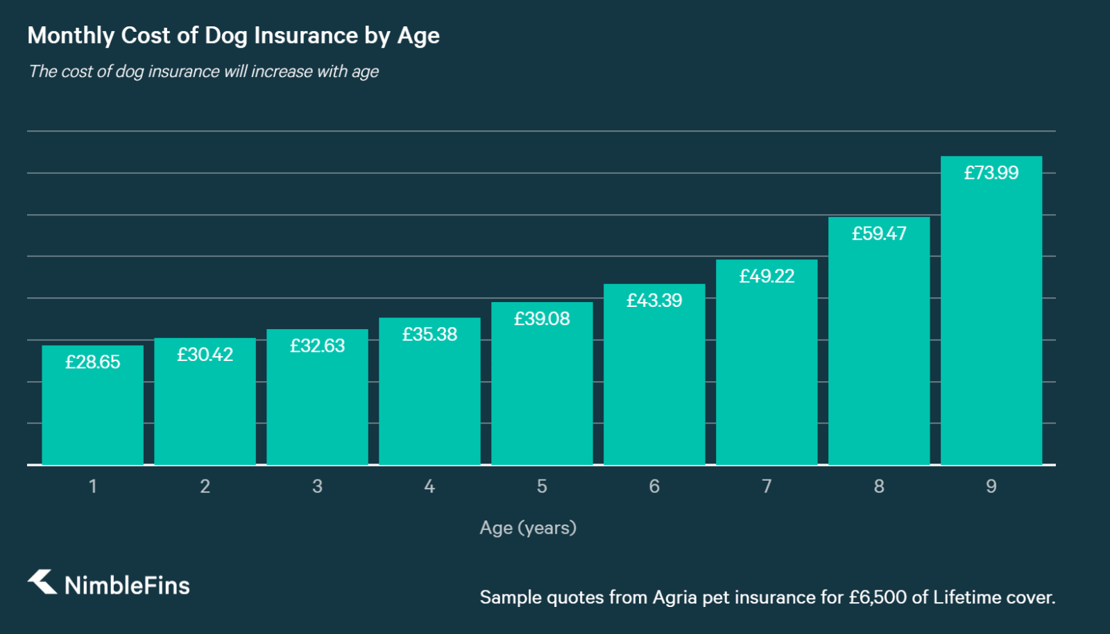 chart showing how much pet owners will pay for dog insurance by pet age for older pets