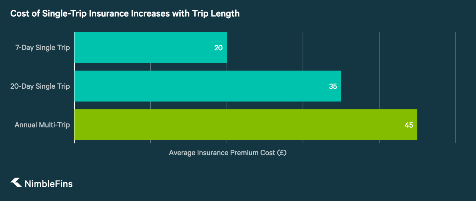Chart showing that As Trip Length Increases, Single-Trip Premium Approaches Multi-Trip Premium