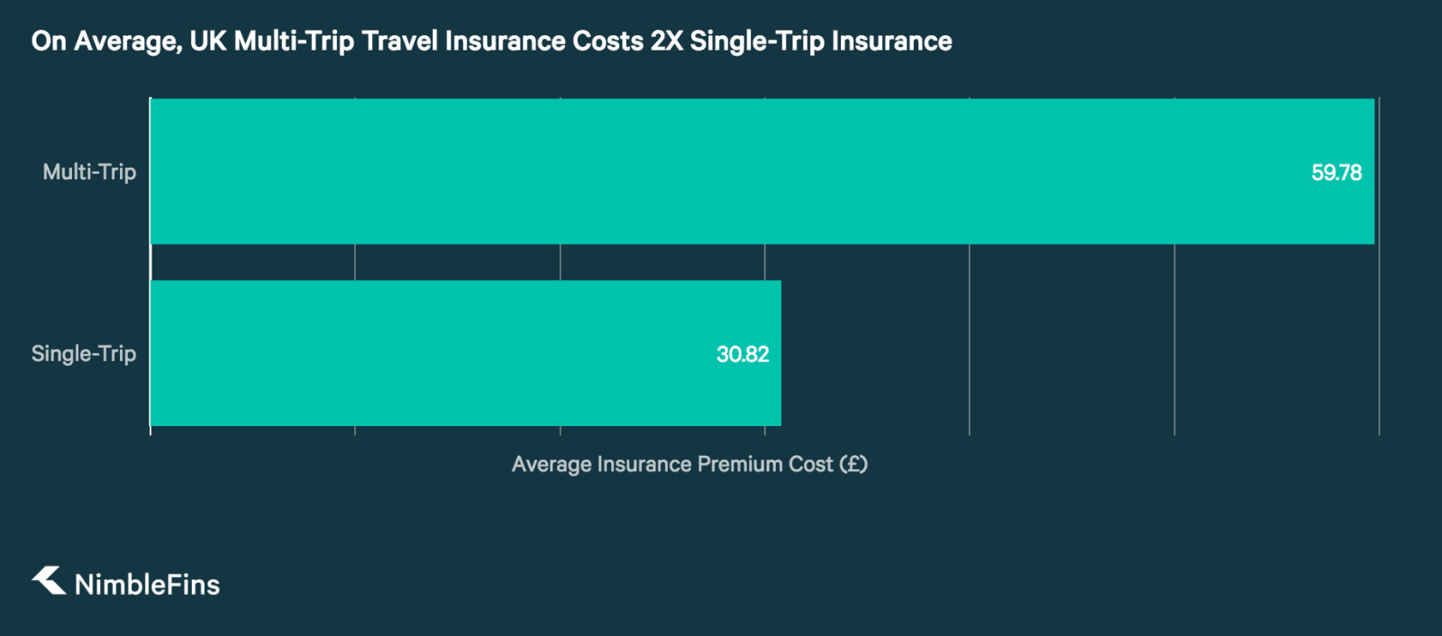 Chart showing that Multi-Trip Travel Insurance Costs 2X Single-Trip Insurance