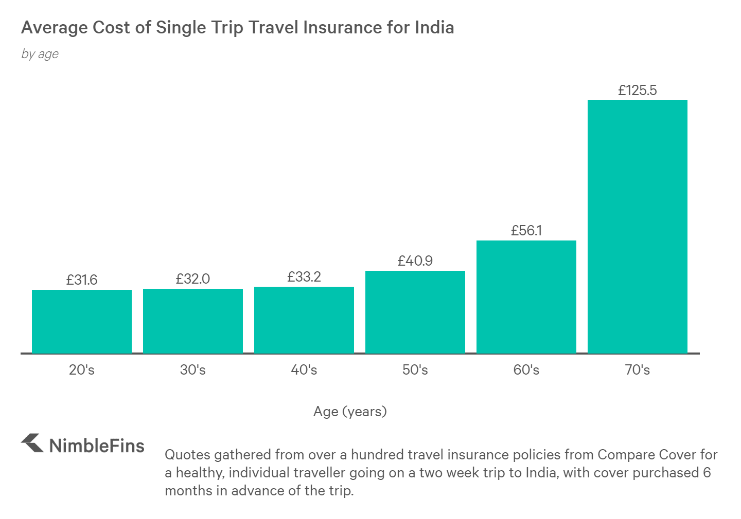 chart showing cost of travel insurance to India for those aged in 20s, 30s, 40s, 50s, 60s, and 70s