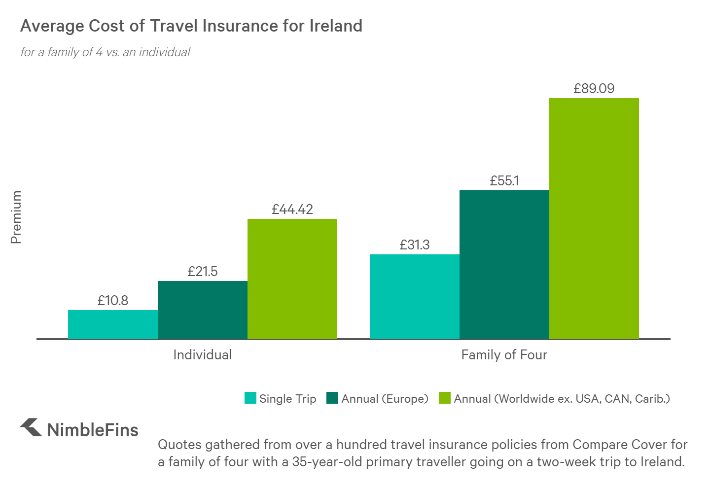 chart showing the average cost of travel insurance to ireland for a family of 4