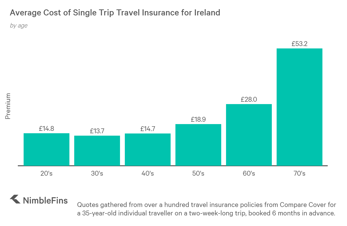chart showing cost of travel insurance to Ireland for those aged in 20s, 30s, 40s, 50s, 60s, and 70s
