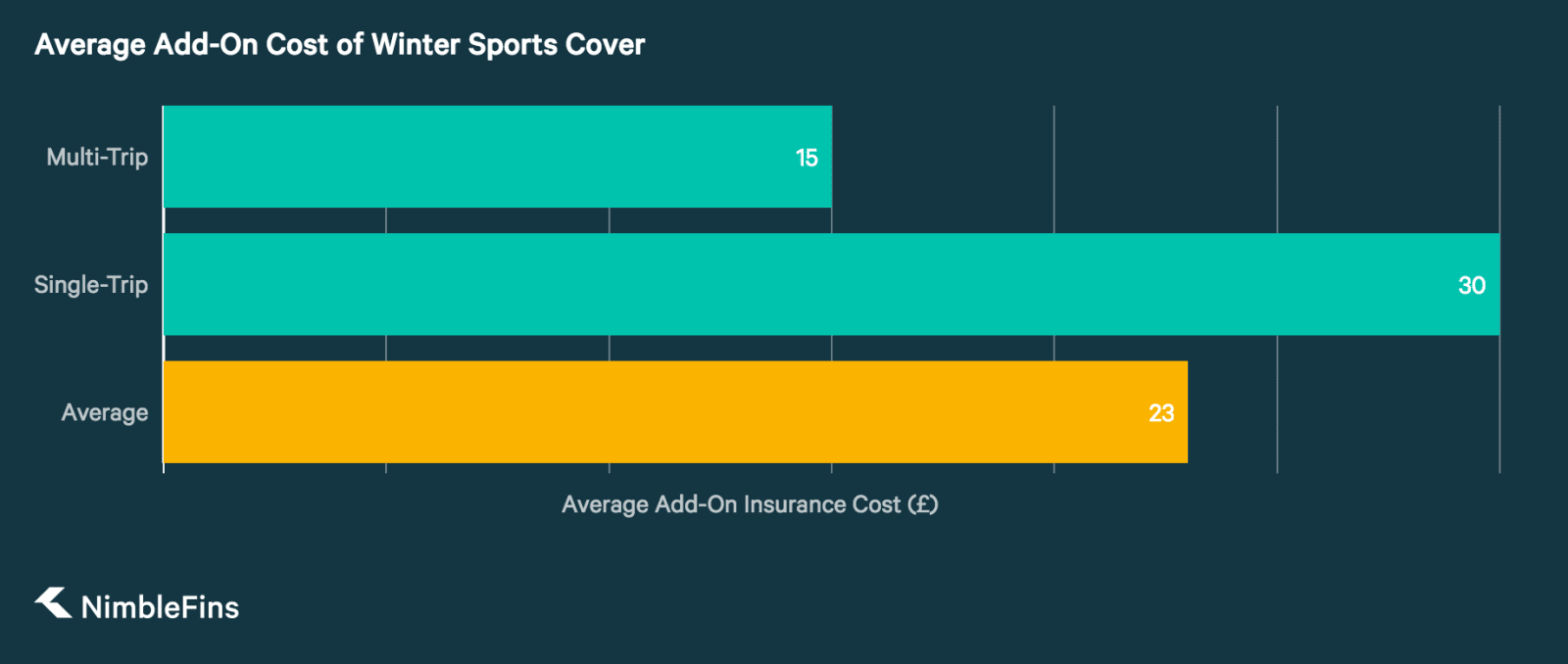 Chart showing the add-on cost of winter sports to single-trip and annual multi-trip insurance policies