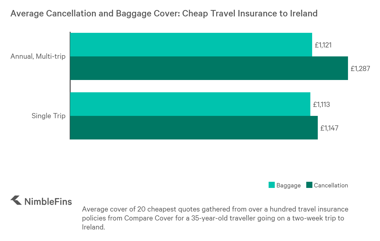 chart showing the Cancellation and Baggage cover for cheap and average price travel insurance policies