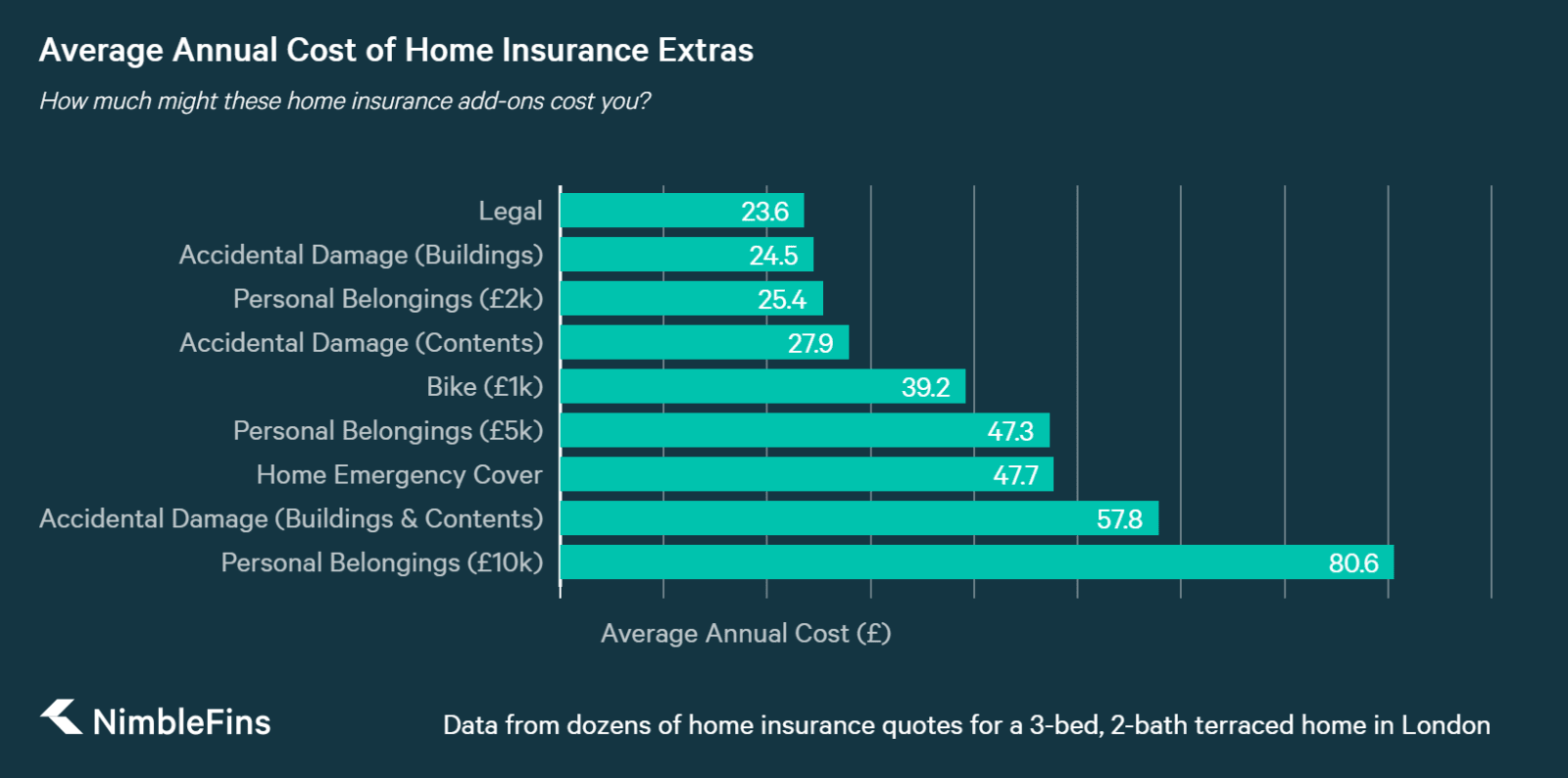 chart showing How Much Home Insurance Extras Might Cost