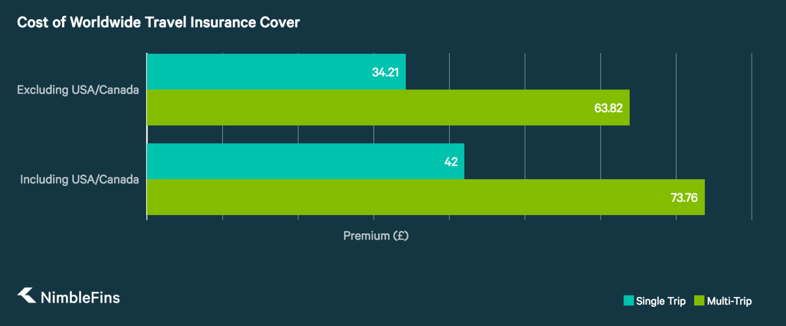 Chart Showing that Travel Insurance Including America Increases Premium by 13% to 19%