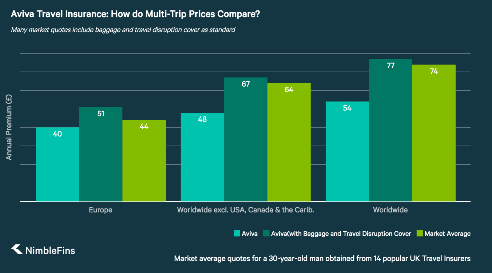 chart showing Aviva multi-trip travel insurance prices compared to market averages
