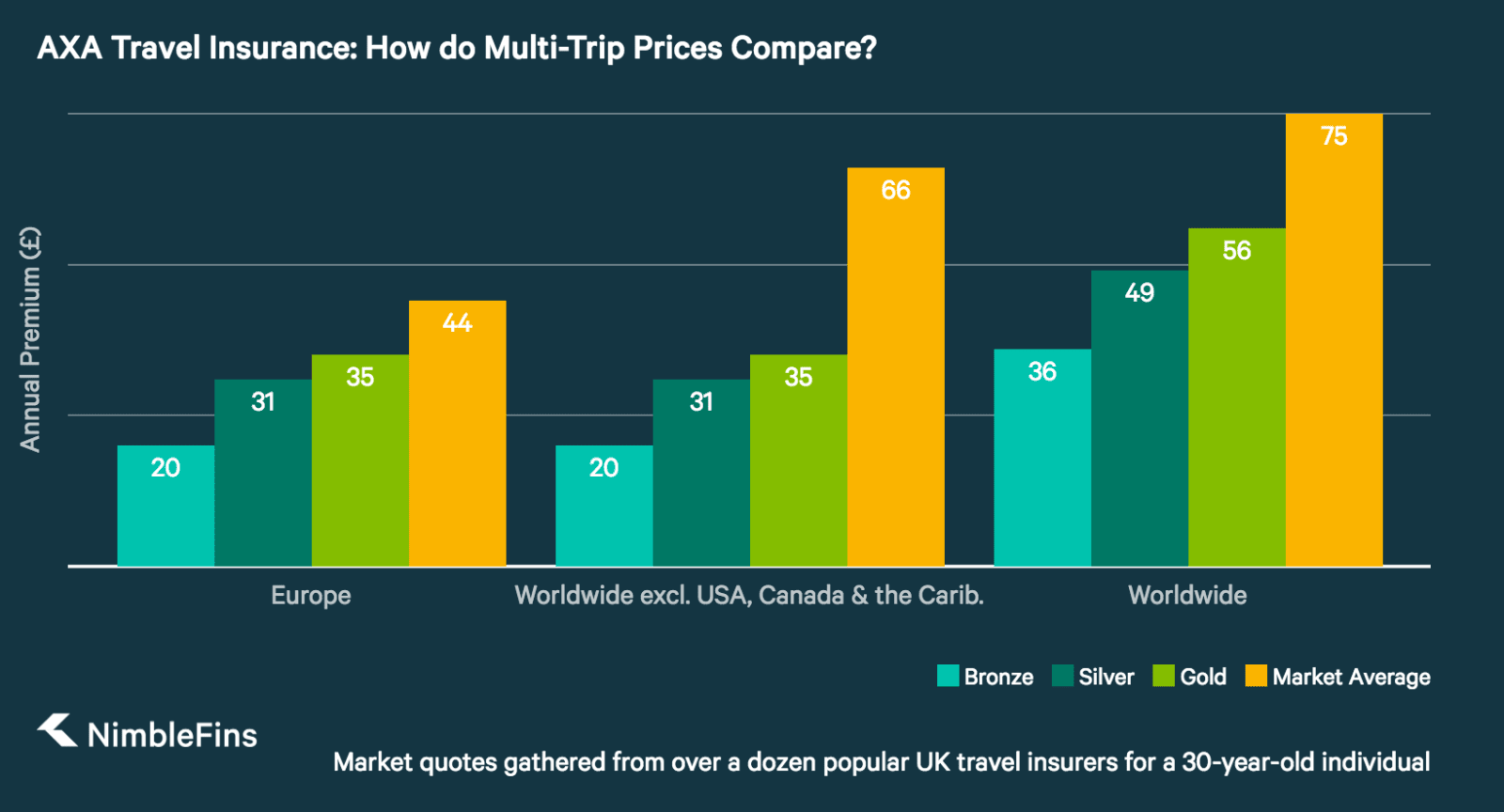chart showing AXA multi-trip travel insurance prices compared to market averages