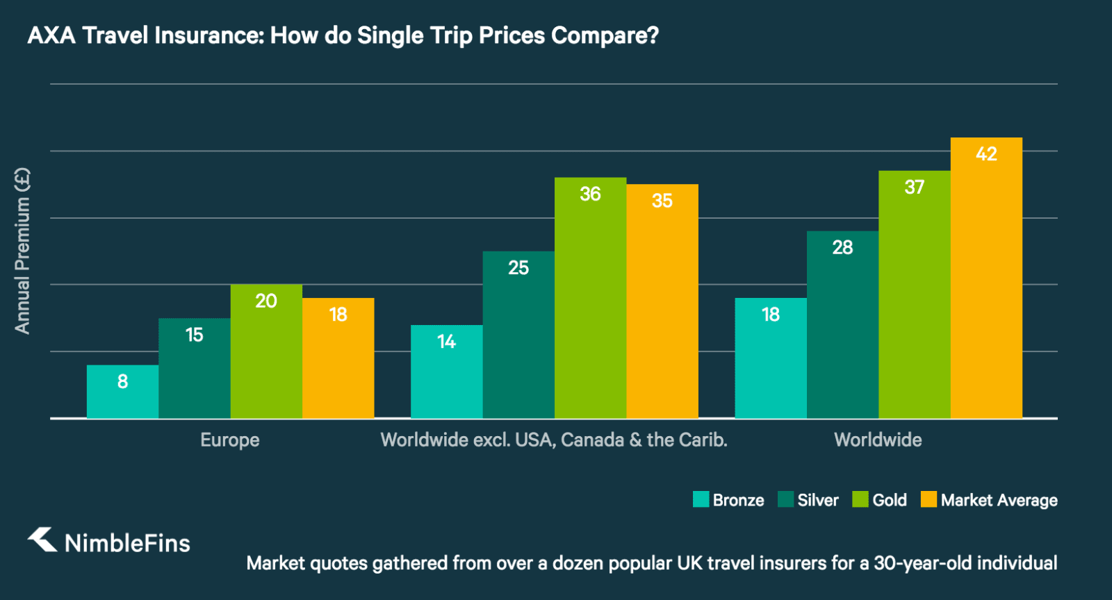 chart showing AXA single-trip travel insurance prices compared to market averages