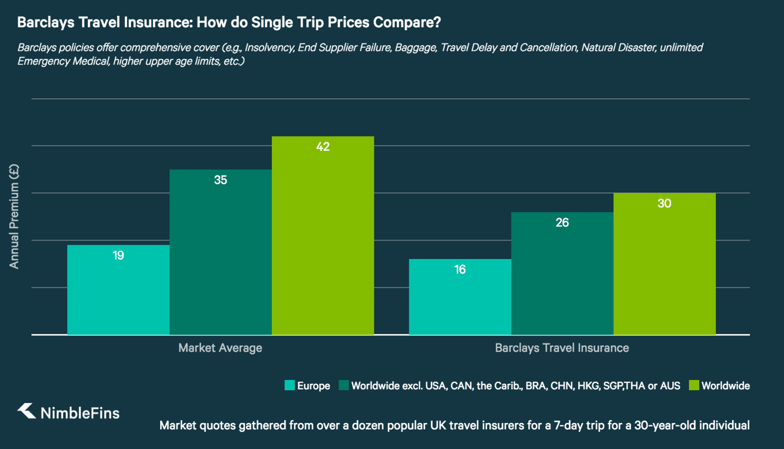 chart showing Tesco single-trip travel insurance prices compared to market averages