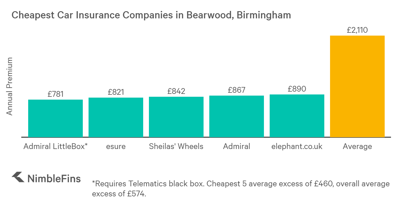 chart showing cheapest car insurance in Bearwood, Birmingham